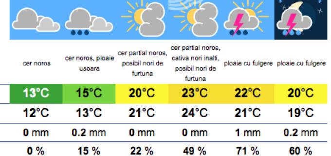 INMH anunță ploi torențiale și descărcări electrice. Vezi cum va fi vremea la Turda în această săptămână: