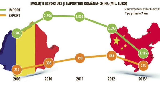 Oportunitate de relații comerciale cu China, pentru producătorii locali