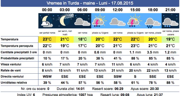 Meteorologii anunță instabilitate atmosferica și disconfort termic. Vezi cum va fi vremea mâine