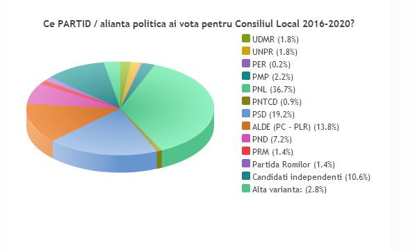 sondaj consiliul local