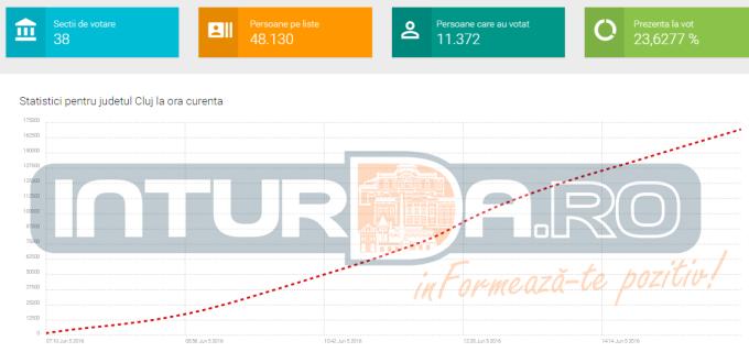 Prezența la vot în Turda, în timp real! BEC a pus online centralizarea de pe tabletele din secțiile de vot!