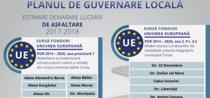 Planul de Guvernare Locală – Asfaltare Străzi în municipiul TURDA
