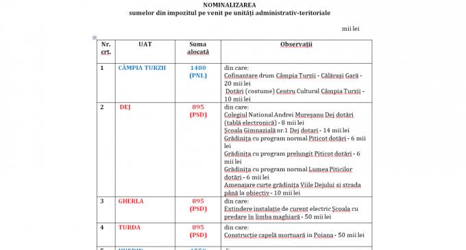 """Președintele PSD Cluj, Horia Nasra: """"Liberalii clujeni împart fondurile publice în baza carnetului de partid!"""""""
