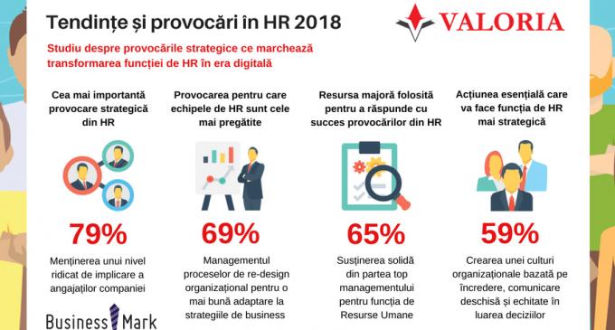 În 2018, 69% dintre companii detin echipe de HR pregatite de noi provocări! Una dintre cele mai importante provocări este managementul proceselor de re-design organizational