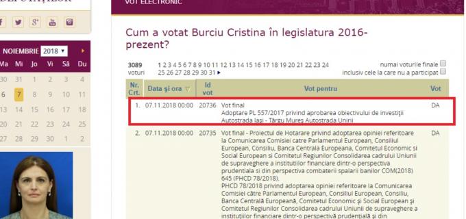 Cristina Burciu: Contrar afirmațiilor mincinoase ,,Fake-news PNL Cluj'', informez cetățenii că am votat PENTRU aprobarea proiectului de lege privind aprobarea obiectivului de investiţii Autostrada Iaşi – Târgu Mureş (Autostrada Unirii)!