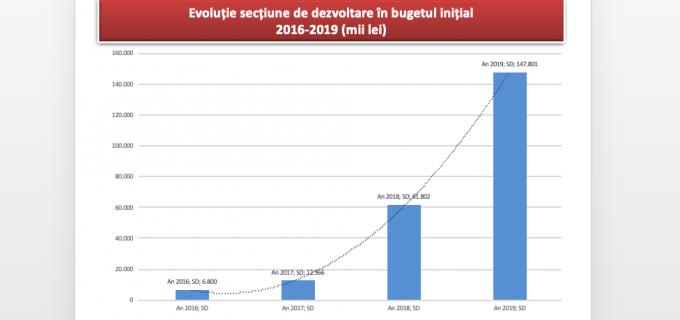 Consiliul Local a aprobat bugetul municipiului pe anul 2019! Vezi comparatia Buget 2016 vs Buget 2019