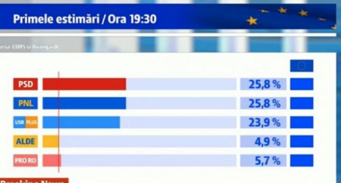 Exit-poll, ora 21.00: PSD și PNL la egalitate – 25,8%, USR -PLUS 23,9%. Rezultate alegeri europarlamentare 2019