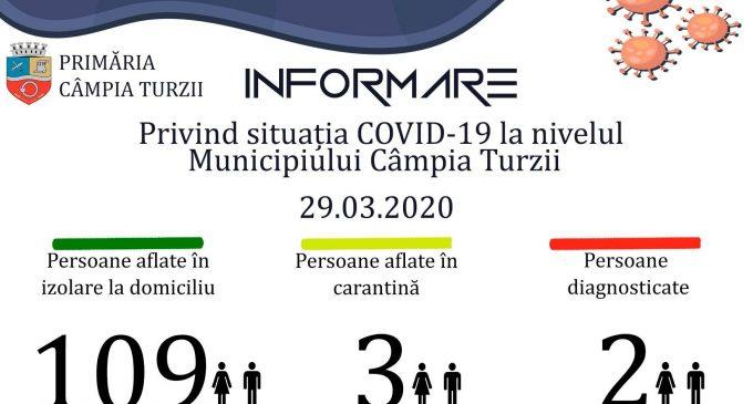 Situația Covid-19 la nivelul municipiului Câmpia Turzii: 2 cazuri confirmate, alte 3 în carantină
