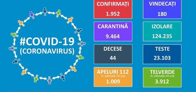 Oficial: 1.952 de cazuri de persoane infectate cu virusul COVID – 19. Cazuri noi: 192 (1 – 90 de ani).