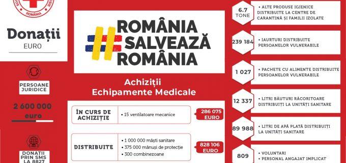 Solidaritate. Crucea Roșie România a strâns peste 2.600.000 Euro din donații pentru lupta împotriva Covid-19