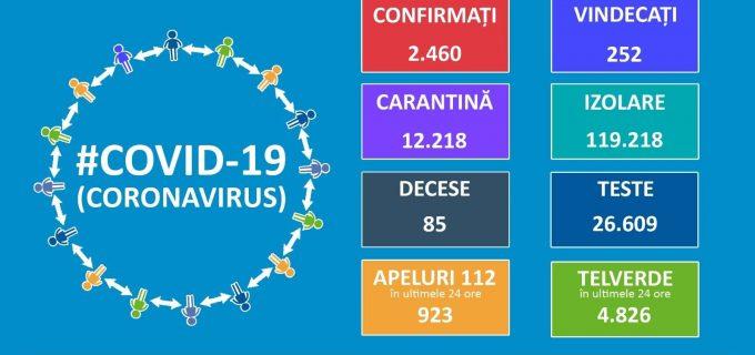 INFORMARE oficială COVID19: 215 noi cazuri de îmbolnăvire. Numărul persoanelor vindecate a ajuns la 252!