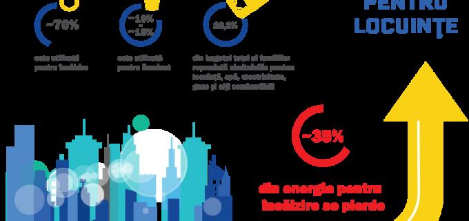 România Eficientă: Renovarea energetică a clădirilor poate contribui la relansarea economică a României după criza Covid-19