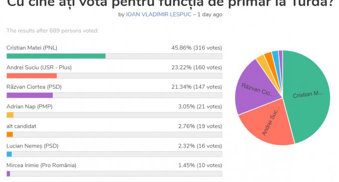Sondaj de opinie privind intentia de vot pentru functia de primar al municipiului Turda, realizat de Media9.ro