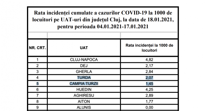 SITUAȚIE MĂSURI COVID-19 – JUDEȚUL CLUJ – 18 ianuarie 2021