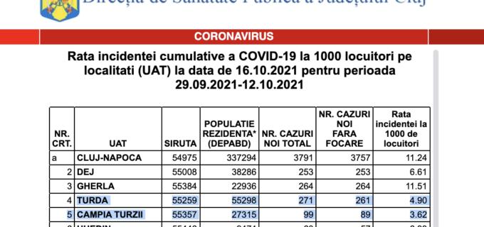 🔴 Situația epidemiologică în județul Cluj – 16 Octombrie