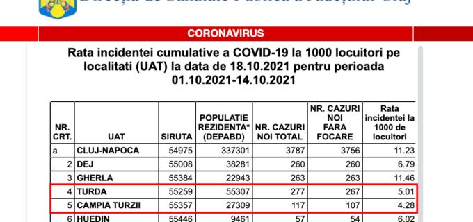 🔴 Situația epidemiologică în județul Cluj – 18 Octombrie