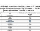 Situație măsuri COVID-19, județul Cluj